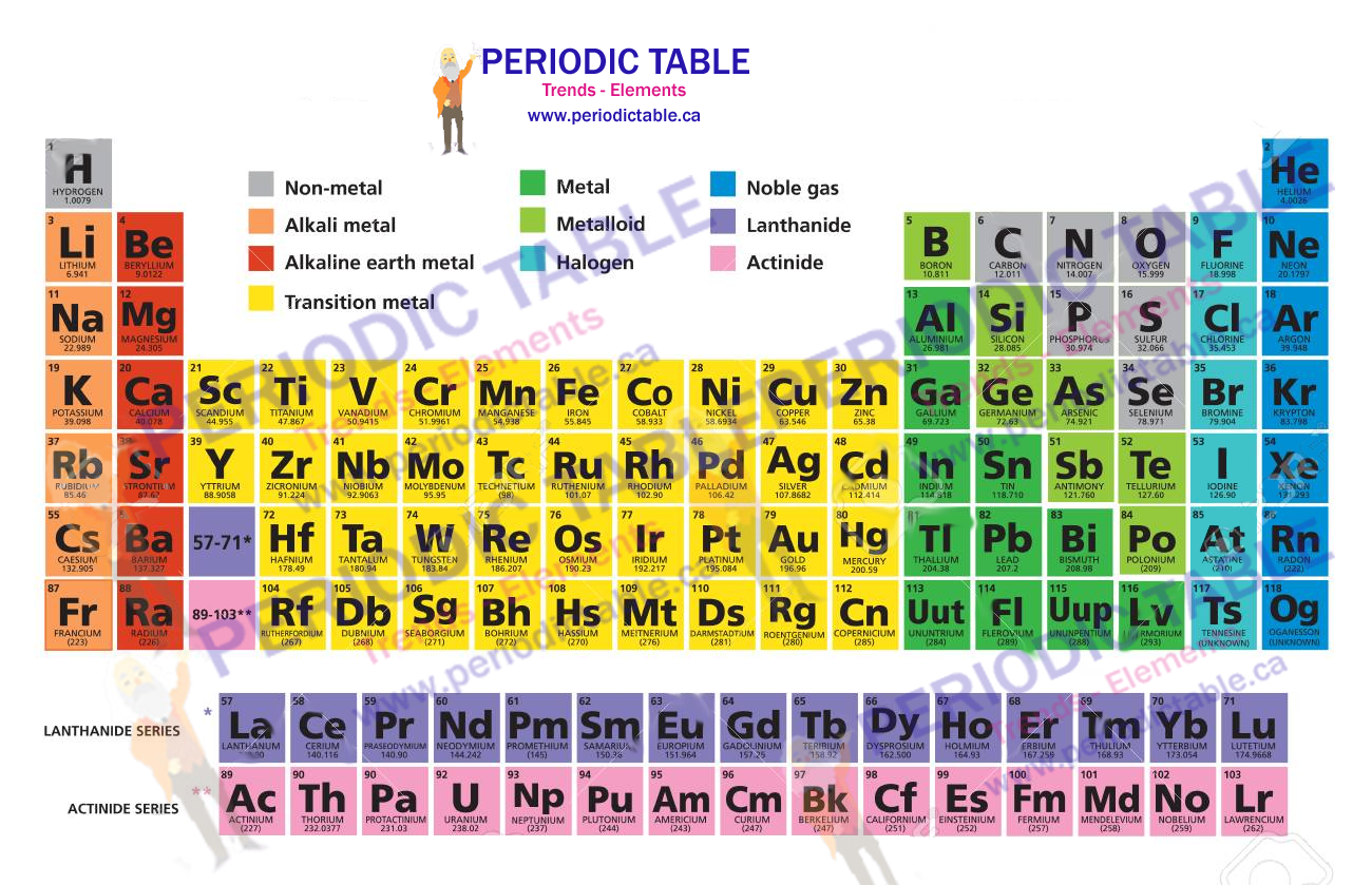 Element-of-Periodic-table