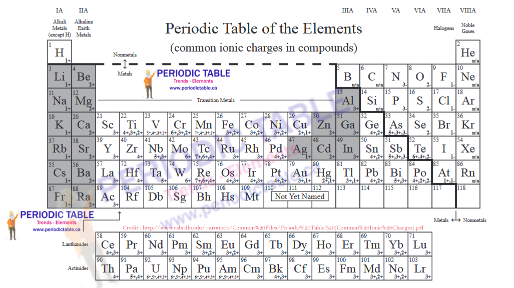 periodic table charge